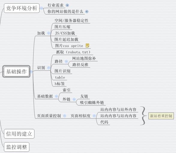 出售seo研究中心培训录制vip课程价值4888元